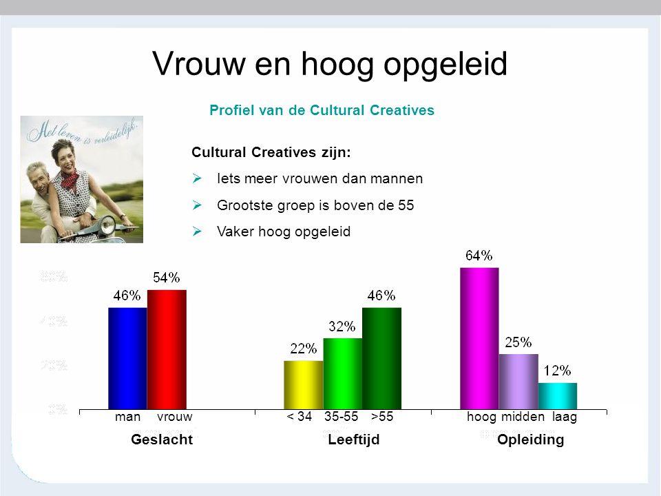 Vrouw en hoog opgeleid Cultural Creatives zijn:  Iets meer vrouwen dan mannen  Grootste groep is boven de 55  Vaker hoog opgeleid GeslachtLeeftijdO