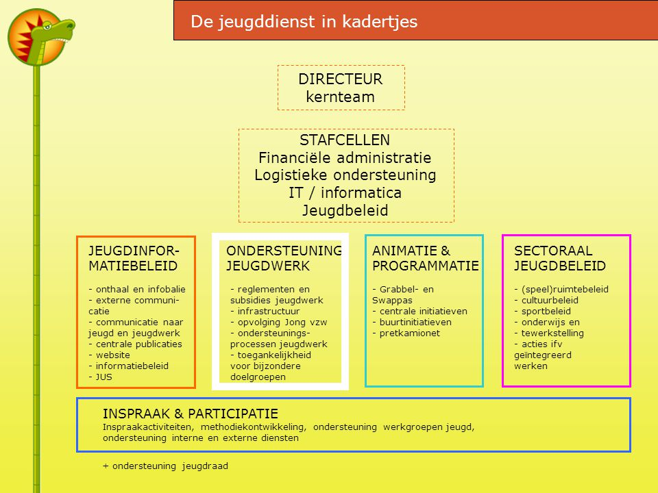 DIRECTEUR kernteam STAFCELLEN Financiële administratie Logistieke ondersteuning IT / informatica Jeugdbeleid JEUGDINFOR- MATIEBELEID - onthaal en infobalie - externe communi- catie - communicatie naar jeugd en jeugdwerk - centrale publicaties - website - informatiebeleid - JUS ONDERSTEUNING JEUGDWERK ANIMATIE & PROGRAMMATIE SECTORAAL JEUGDBELEID - reglementen en subsidies jeugdwerk - infrastructuur - opvolging Jong vzw - ondersteunings- processen jeugdwerk - toegankelijkheid voor bijzondere doelgroepen - Grabbel- en Swappas - centrale initiatieven - buurtinitiatieven - pretkamionet - (speel)ruimtebeleid - cultuurbeleid - sportbeleid - onderwijs en - tewerkstelling - acties ifv geïntegreerd werken INSPRAAK & PARTICIPATIE Inspraakactiviteiten, methodiekontwikkeling, ondersteuning werkgroepen jeugd, ondersteuning interne en externe diensten De jeugddienst in kadertjes + ondersteuning jeugdraad