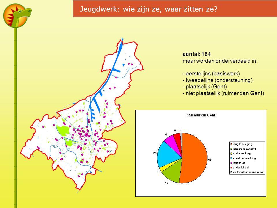aantal: 164 maar worden onderverdeeld in: - eerstelijns (basiswerk) - tweedelijns (ondersteuning) - plaatselijk (Gent) - niet plaatselijk (ruimer dan Gent) Jeugdwerk: wie zijn ze, waar zitten ze