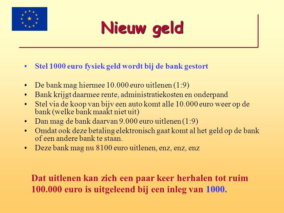 Nieuw geld •Stel 1000 euro fysiek geld wordt bij de bank gestort •De bank mag hiermee 10.000 euro uitlenen (1:9) •Bank krijgt daarmee rente, administr