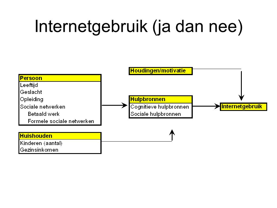 Internetgebruik (ja dan nee)