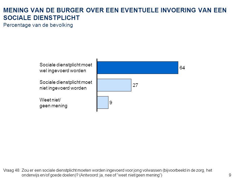 9 MENING VAN DE BURGER OVER EEN EVENTUELE INVOERING VAN EEN SOCIALE DIENSTPLICHT Percentage van de bevolking Vraag 48:Zou er een sociale dienstplicht