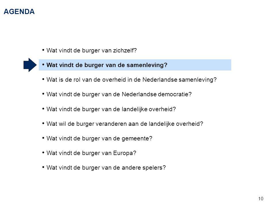 10 AGENDA • Wat vindt de burger van zichzelf? • Wat vindt de burger van de samenleving? • Wat is de rol van de overheid in de Nederlandse samenleving?