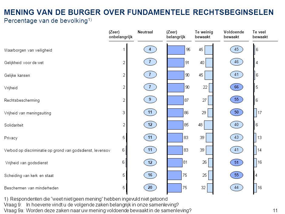 """11 MENING VAN DE BURGER OVER FUNDAMENTELE RECHTSBEGINSELEN Percentage van de bevolking 1) 45 46 41 66 55 50 40 43 41 51 55 44 1)Respondenten die """"weet"""