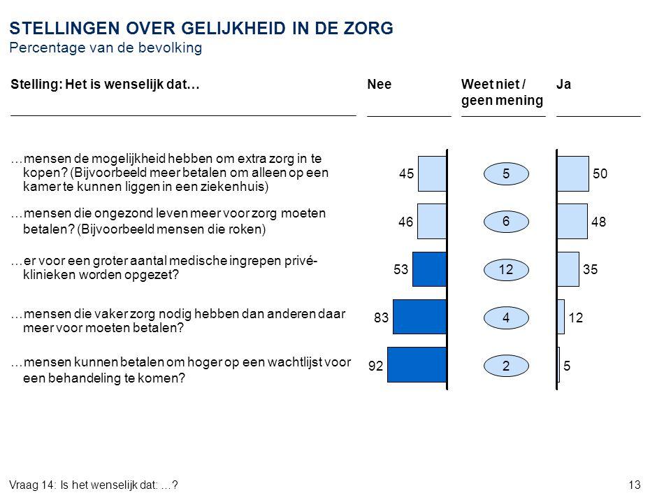 13 STELLINGEN OVER GELIJKHEID IN DE ZORG Percentage van de bevolking …mensen de mogelijkheid hebben om extra zorg in te kopen? (Bijvoorbeeld meer beta