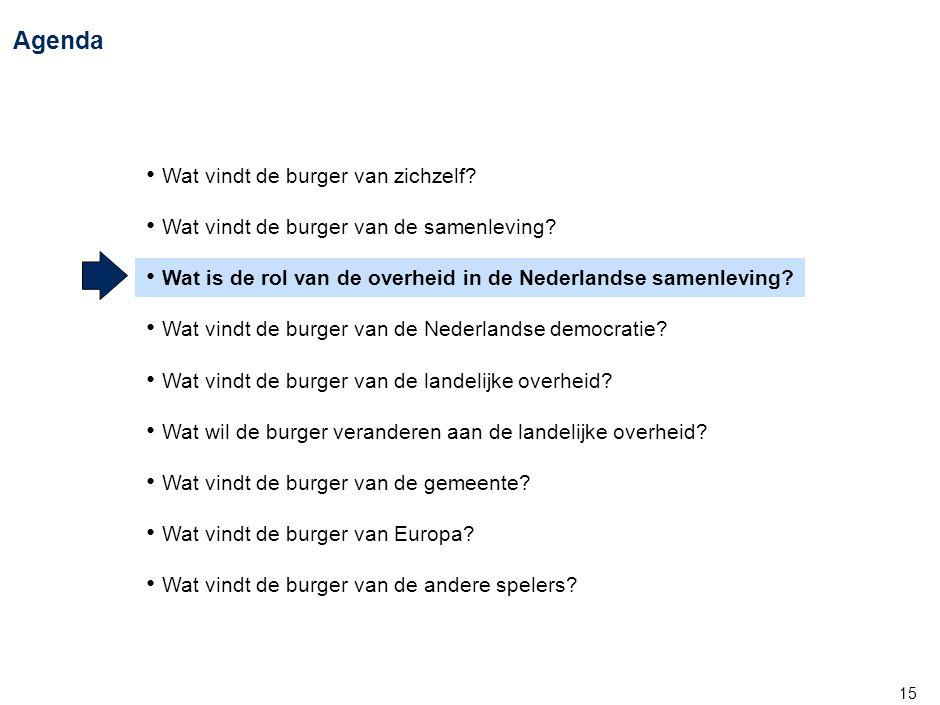 15 Agenda • Wat vindt de burger van zichzelf? • Wat vindt de burger van de samenleving? • Wat is de rol van de overheid in de Nederlandse samenleving?