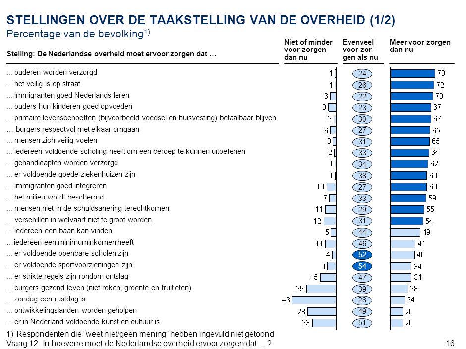 16 1)Respondenten die weet niet/geen mening hebben ingevuld niet getoond Vraag 12:In hoeverre moet de Nederlandse overheid ervoor zorgen dat ….
