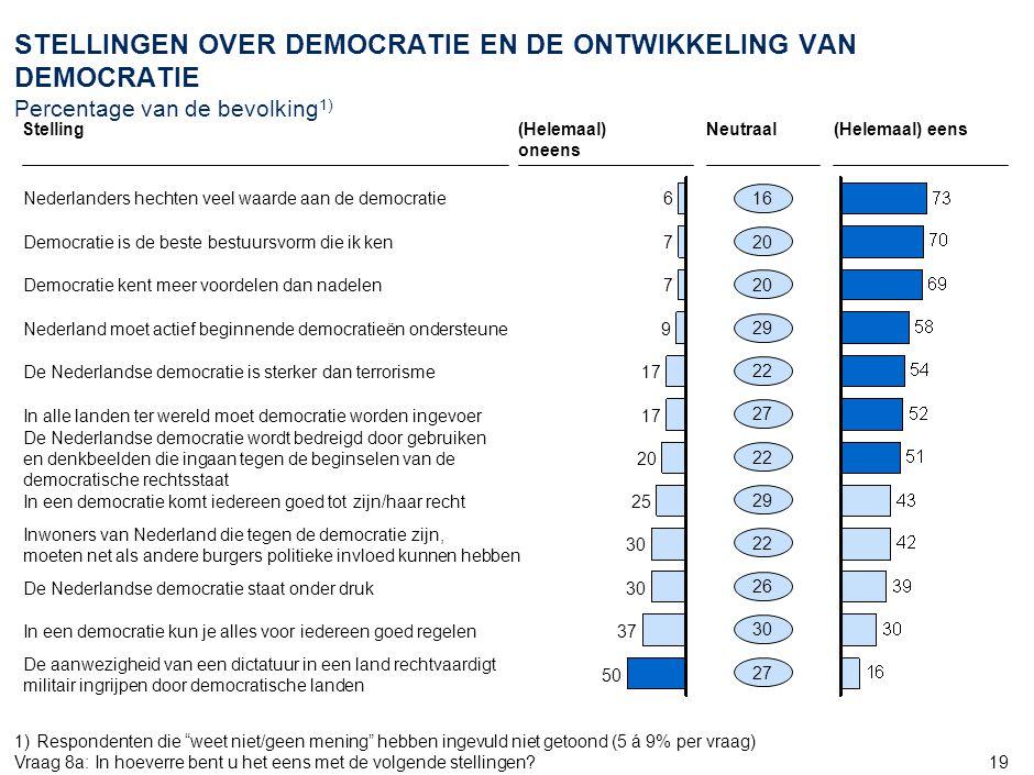 19 STELLINGEN OVER DEMOCRATIE EN DE ONTWIKKELING VAN DEMOCRATIE Percentage van de bevolking 1) 6Nederlanders hechten veel waarde aan de democratie 7Democratie is de beste bestuursvorm die ik ken 7Democratie kent meer voordelen dan nadelen 9Nederland moet actief beginnende democratieën ondersteune 17De Nederlandse democratie is sterker dan terrorisme 17In alle landen ter wereld moet democratie worden ingevoer 20 De Nederlandse democratie wordt bedreigd door gebruiken en denkbeelden die ingaan tegen de beginselen van de democratische rechtsstaat 25In een democratie komt iedereen goed tot zijn/haar recht 30 Inwoners van Nederland die tegen de democratie zijn, moeten net als andere burgers politieke invloed kunnen hebben 30De Nederlandse democratie staat onder druk 37In een democratie kun je alles voor iedereen goed regelen 50 De aanwezigheid van een dictatuur in een land rechtvaardigt militair ingrijpen door democratische landen 1)Respondenten die weet niet/geen mening hebben ingevuld niet getoond (5 á 9% per vraag) Vraag 8a:In hoeverre bent u het eens met de volgende stellingen.
