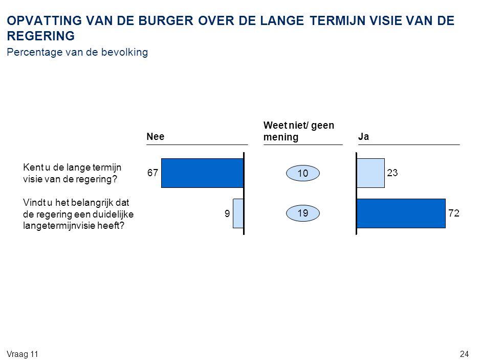 24 OPVATTING VAN DE BURGER OVER DE LANGE TERMIJN VISIE VAN DE REGERING Percentage van de bevolking 67 Kent u de lange termijn visie van de regering.