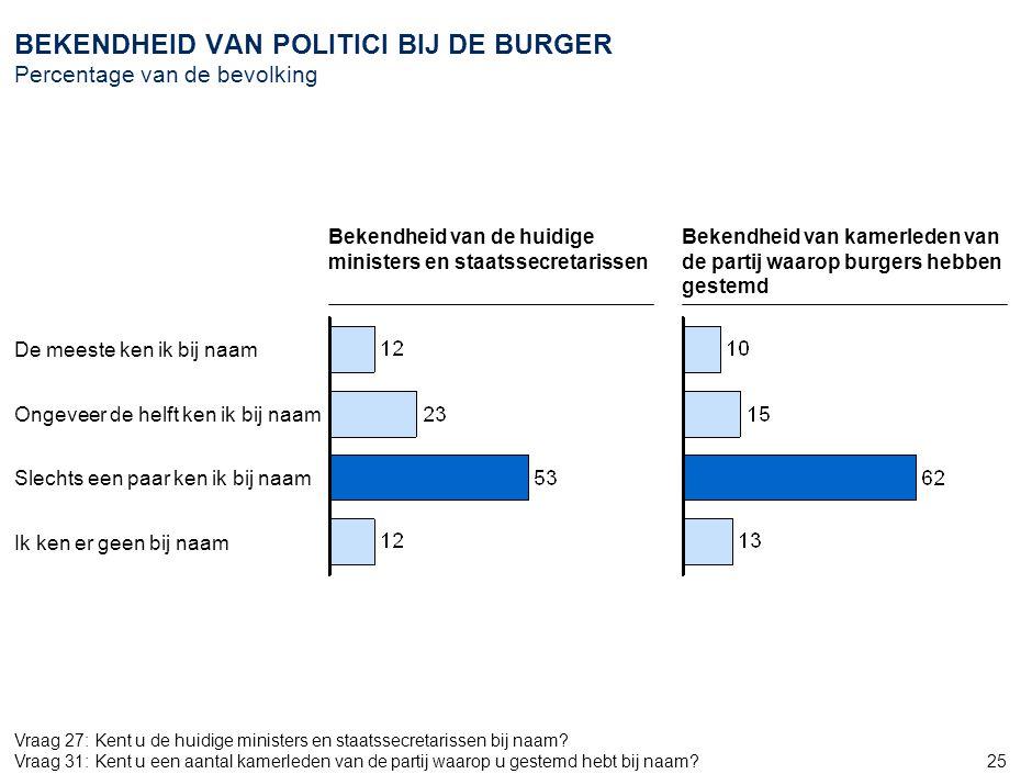 25 BEKENDHEID VAN POLITICI BIJ DE BURGER Percentage van de bevolking Ik ken er geen bij naam De meeste ken ik bij naam Ongeveer de helft ken ik bij na