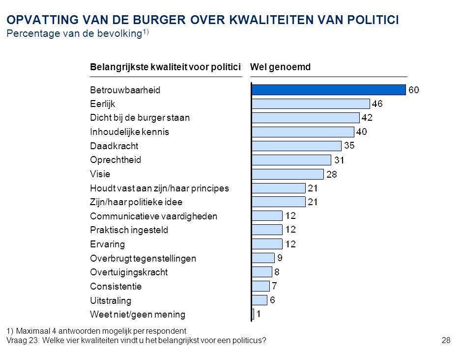 28 OPVATTING VAN DE BURGER OVER KWALITEITEN VAN POLITICI Percentage van de bevolking 1) Ervaring Overbrugt tegenstellingen Overtuigingskracht Betrouwb