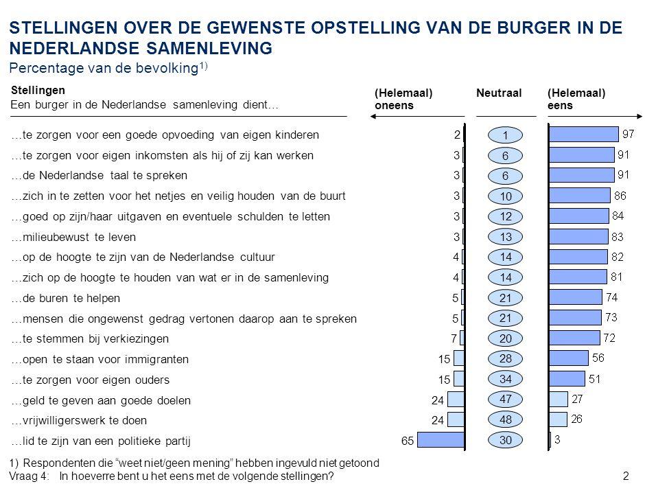 2 STELLINGEN OVER DE GEWENSTE OPSTELLING VAN DE BURGER IN DE NEDERLANDSE SAMENLEVING Percentage van de bevolking 1) Stellingen Een burger in de Nederl