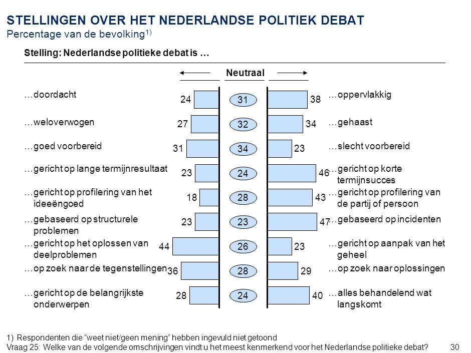 30 STELLINGEN OVER HET NEDERLANDSE POLITIEK DEBAT Percentage van de bevolking 1) 24 27 31 23 18 23 44 36 28 31 23 24 Neutraal …doordacht …weloverwogen