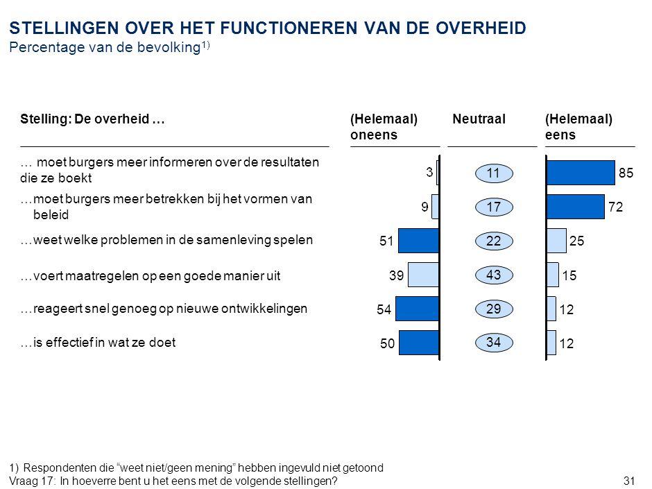 31 STELLINGEN OVER HET FUNCTIONEREN VAN DE OVERHEID Percentage van de bevolking 1) (Helemaal) oneens (Helemaal) eens …moet burgers meer betrekken bij