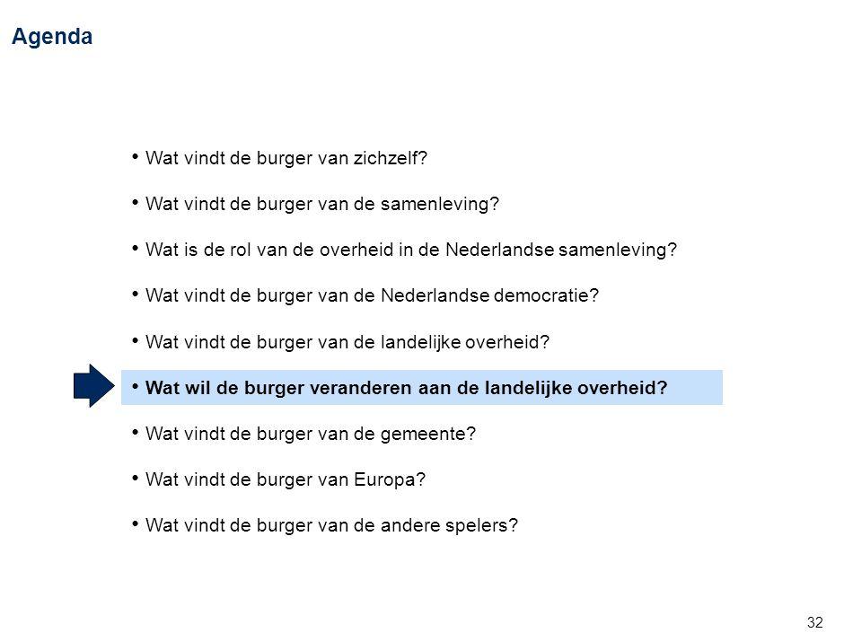 32 Agenda • Wat vindt de burger van zichzelf? • Wat vindt de burger van de samenleving? • Wat is de rol van de overheid in de Nederlandse samenleving?