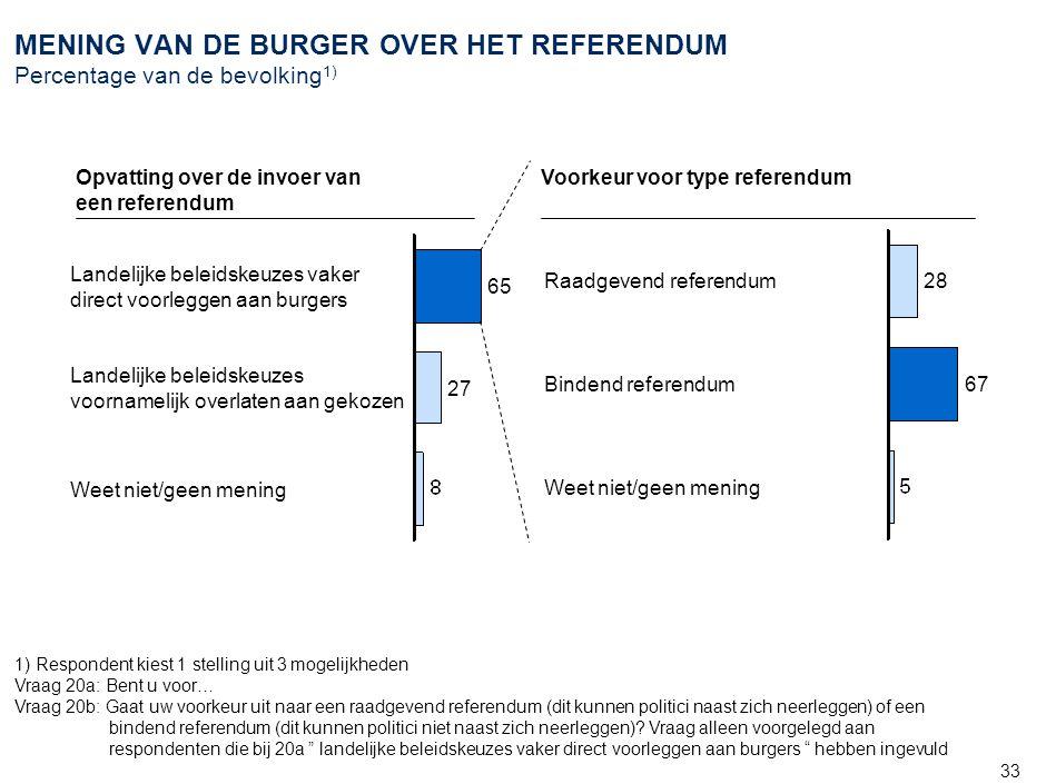 33 MENING VAN DE BURGER OVER HET REFERENDUM Percentage van de bevolking 1) Voorkeur voor type referendum 27 65 Weet niet/geen mening Landelijke beleid