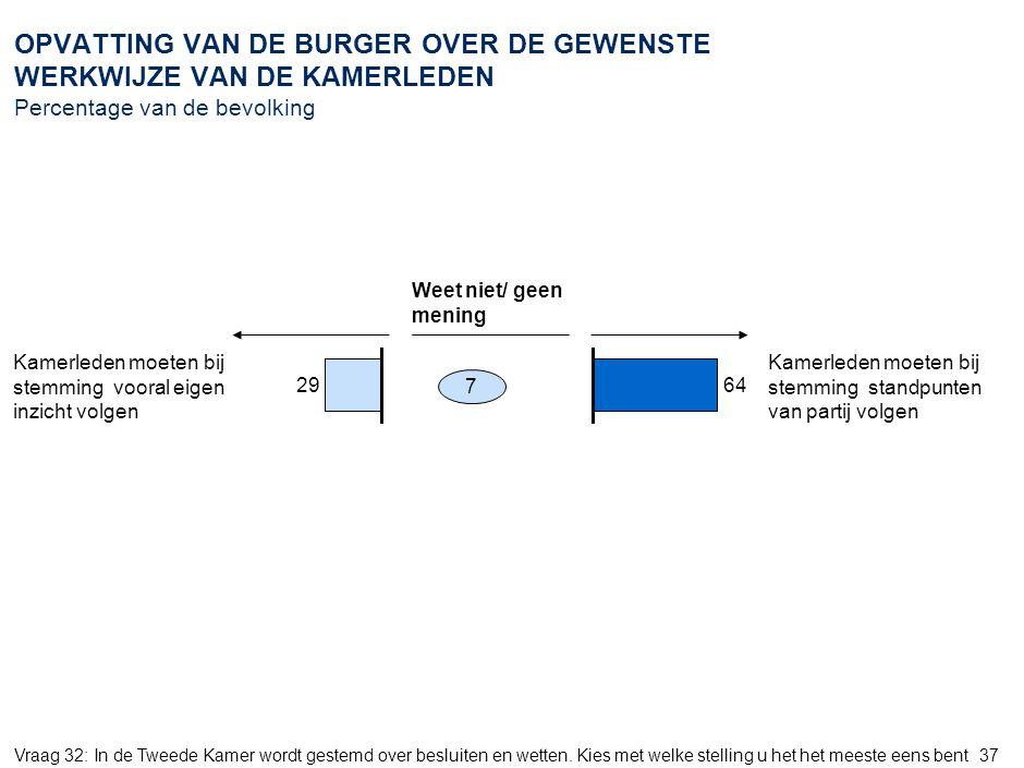 37 OPVATTING VAN DE BURGER OVER DE GEWENSTE WERKWIJZE VAN DE KAMERLEDEN Percentage van de bevolking 2964 7 Vraag 32: In de Tweede Kamer wordt gestemd