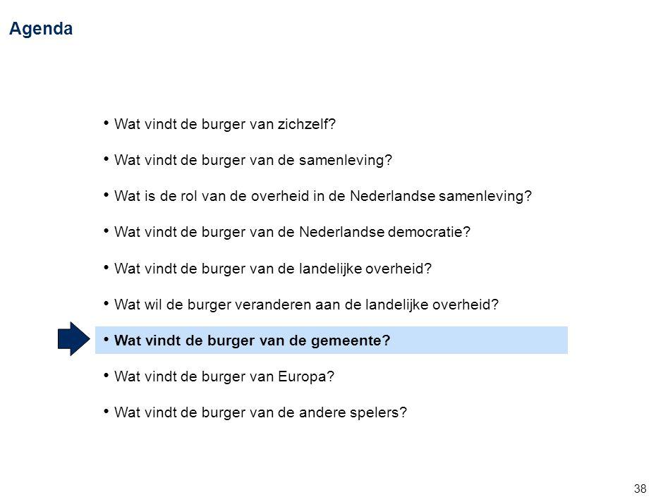 38 Agenda • Wat vindt de burger van zichzelf? • Wat vindt de burger van de samenleving? • Wat is de rol van de overheid in de Nederlandse samenleving?