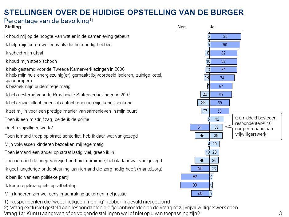 54 STELLINGEN OVER HET BEDRIJFSLEVEN EN DE WERKGEVERS VAN ELKE BURGER Percentage van de bevolking 1) 29 21 28 24 41 76 68 67 55 52 50 44 32 10 21 13 12 8 15 11 16 9 13 11 37 14 27 29 41 40 35 32 34 31 43 26 20 12 … moet er meer voor zorgen dat in Nederland banen behouden blijven … moet meer zorg dragen voor het milieu … moet werknemers meer kansen geven om een opleiding te volgen … moet meer maatschappelijk verantwoord ondernemen … meer mogelijkheden voor kinderopvang creëren … actiever goede doelen ondersteunen … een opleiding of universiteit opzetten NeeNu al voldoende JaNeeJaNu al voldoende 24 50 37 36 19 31 18 26 22 1) Respondenten die weet niet/geen mening hebben ingevuld niet getoond Vraag 45:Mijn werkgever zou de volgende dingen moeten doen: Vraag 46:Vindt u dat het Nederlandse bedrijfsleven: Het bedrijfsleven…Mijn werkgever… … werknemers meer inspraak geven in het beleid … werknemers meer helpen om gezond te eten en genoeg te bewegen