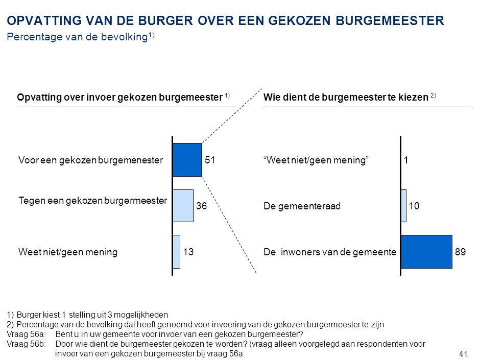 41 OPVATTING VAN DE BURGER OVER EEN GEKOZEN BURGEMEESTER Percentage van de bevolking 1) Wie dient de burgemeester te kiezen 2) Opvatting over invoer g