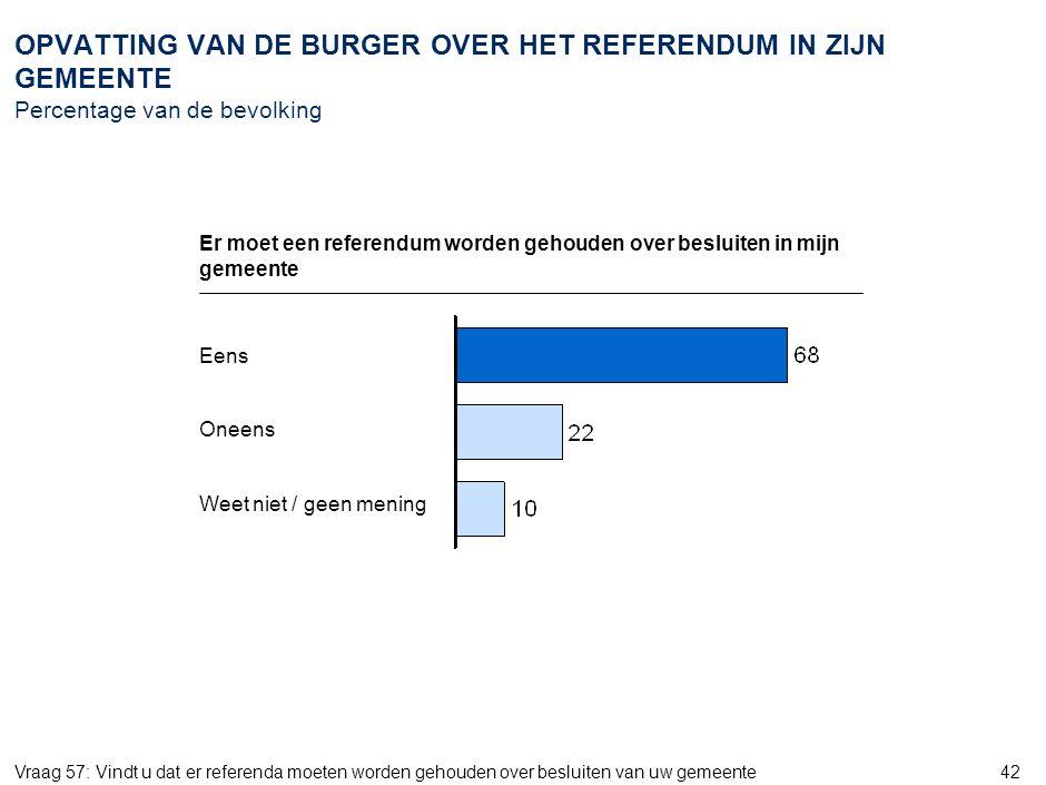 42 OPVATTING VAN DE BURGER OVER HET REFERENDUM IN ZIJN GEMEENTE Percentage van de bevolking Vraag 57: Vindt u dat er referenda moeten worden gehouden