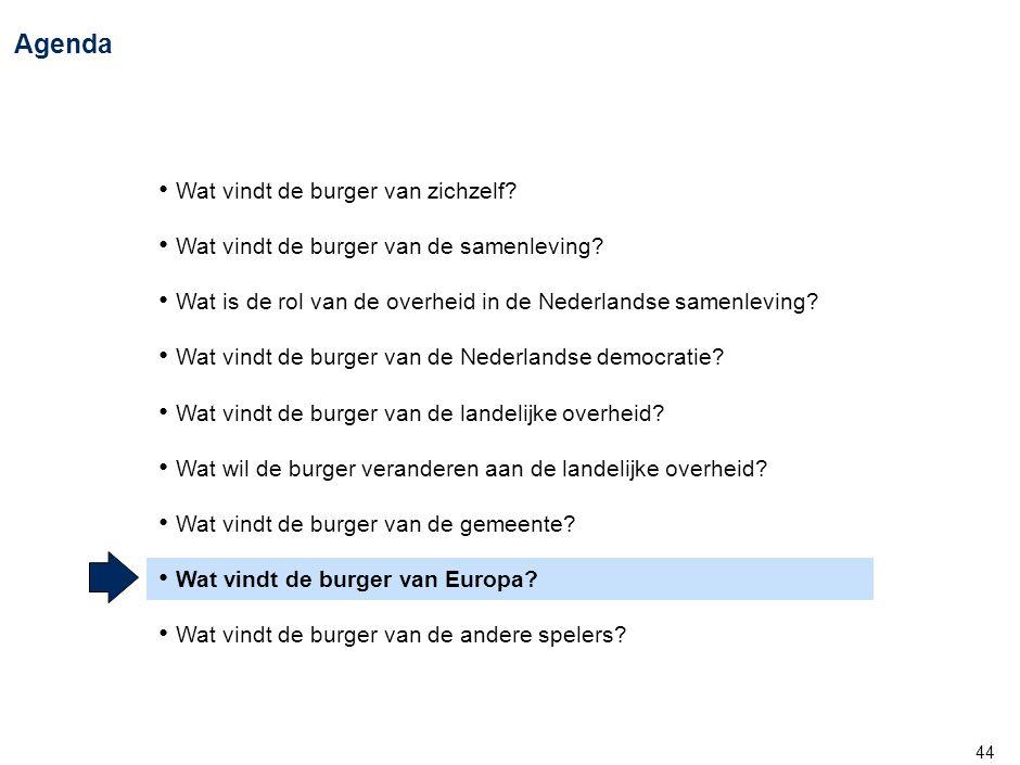44 Agenda • Wat vindt de burger van zichzelf? • Wat vindt de burger van de samenleving? • Wat is de rol van de overheid in de Nederlandse samenleving?