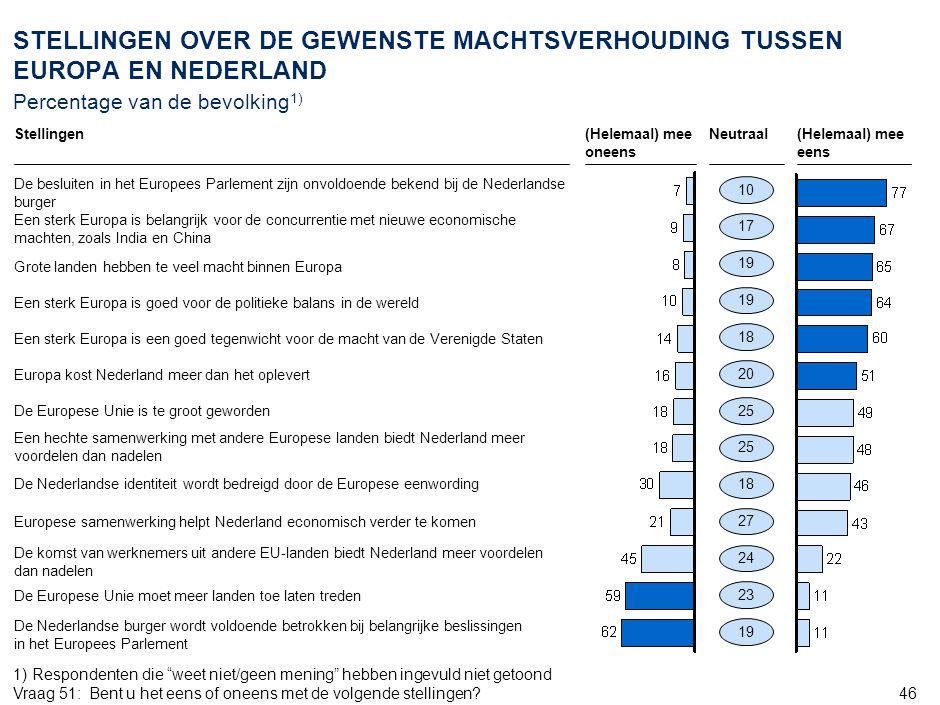 46 19 STELLINGEN OVER DE GEWENSTE MACHTSVERHOUDING TUSSEN EUROPA EN NEDERLAND Percentage van de bevolking 1) (Helemaal) mee oneens Neutraal(Helemaal)