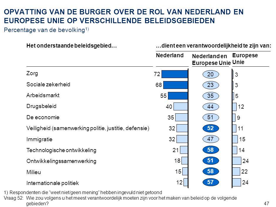 47 OPVATTING VAN DE BURGER OVER DE ROL VAN NEDERLAND EN EUROPESE UNIE OP VERSCHILLENDE BELEIDSGEBIEDEN Percentage van de bevolking 1) 72 68 55 40 35 32 21 18 15 12 15 14 24 22 24 11 Het onderstaande beleidsgebied… Nederland Nederland en Europese Unie Europese Unie 20 51 58 47 52 51 44 35 23 57 58 1) Respondenten die weet niet/geen mening hebben ingevuld niet getoond Vraag 52:Wie zou volgens u het meest verantwoordelijk moeten zijn voor het maken van beleid op de volgende gebieden.