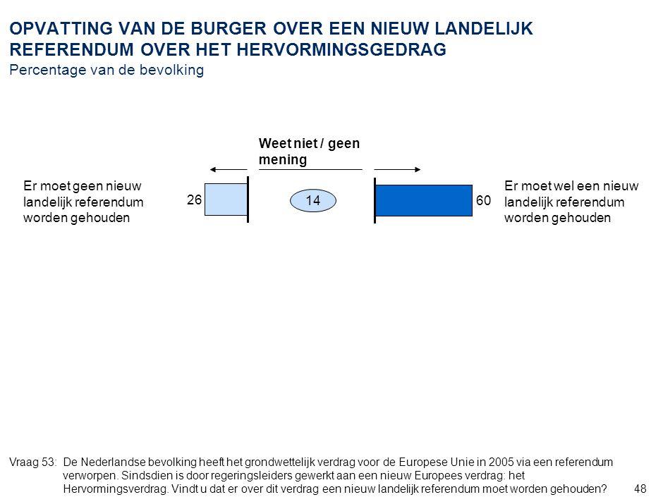 48 OPVATTING VAN DE BURGER OVER EEN NIEUW LANDELIJK REFERENDUM OVER HET HERVORMINGSGEDRAG Percentage van de bevolking Vraag 53:De Nederlandse bevolkin