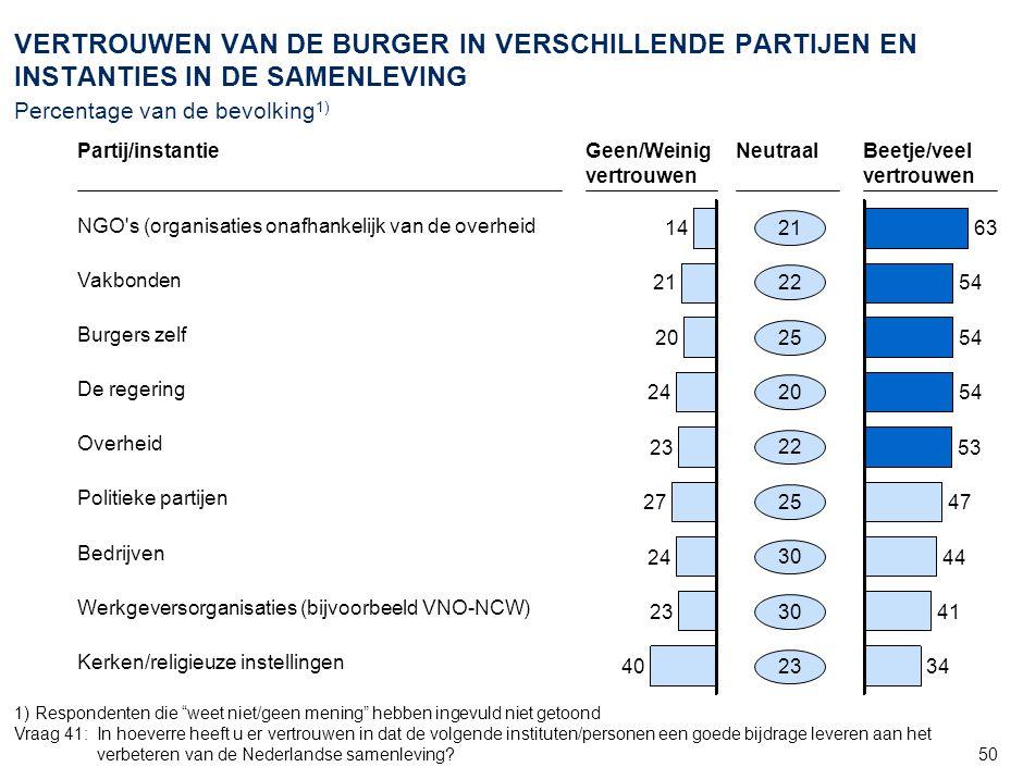 50 VERTROUWEN VAN DE BURGER IN VERSCHILLENDE PARTIJEN EN INSTANTIES IN DE SAMENLEVING Percentage van de bevolking 1) 40 23 24 27 23 24 14 21 20 34 41