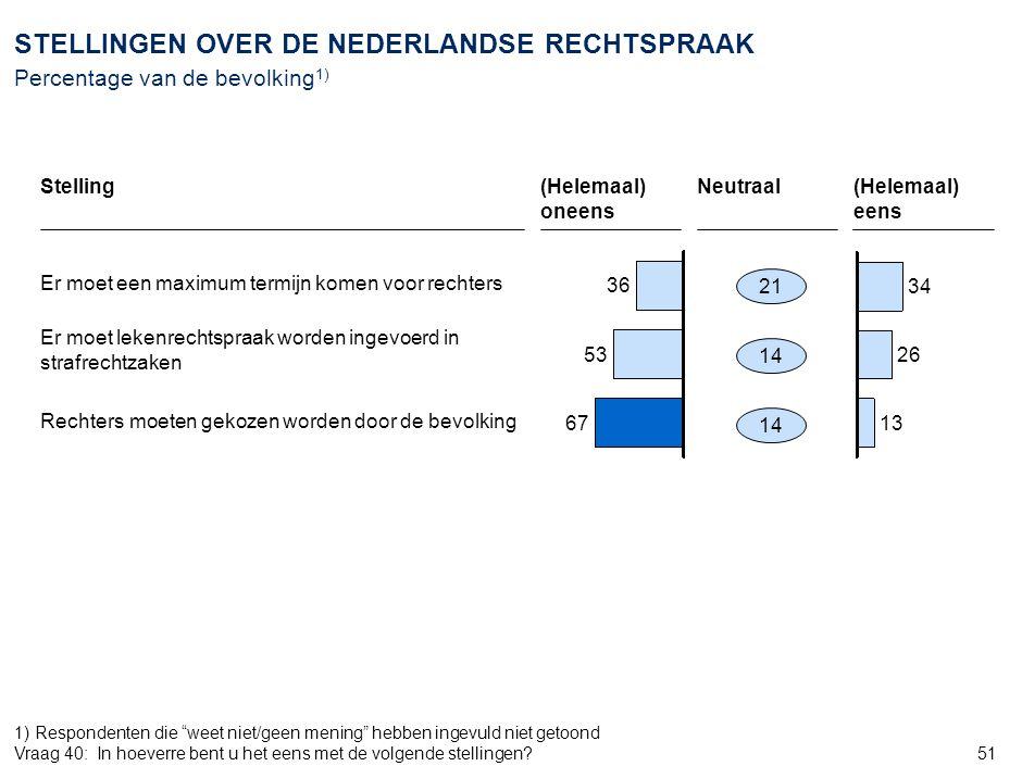 51 STELLINGEN OVER DE NEDERLANDSE RECHTSPRAAK Percentage van de bevolking 1) 36 53 67 34 26 13 21 14 Er moet een maximum termijn komen voor rechters E