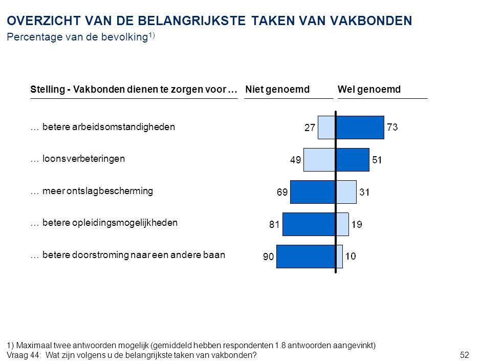 52 27 49 69 81 90 OVERZICHT VAN DE BELANGRIJKSTE TAKEN VAN VAKBONDEN Percentage van de bevolking 1) … betere arbeidsomstandigheden … loonsverbeteringe