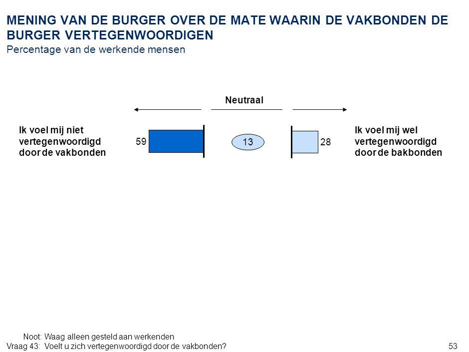 53 MENING VAN DE BURGER OVER DE MATE WAARIN DE VAKBONDEN DE BURGER VERTEGENWOORDIGEN Percentage van de werkende mensen Noot:Waag alleen gesteld aan we