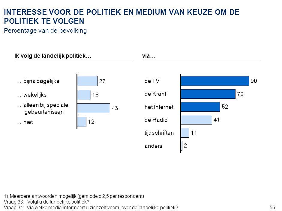 55 INTERESSE VOOR DE POLITIEK EN MEDIUM VAN KEUZE OM DE POLITIEK TE VOLGEN Percentage van de bevolking … niet … alleen bij speciale gebeurtenissen … w