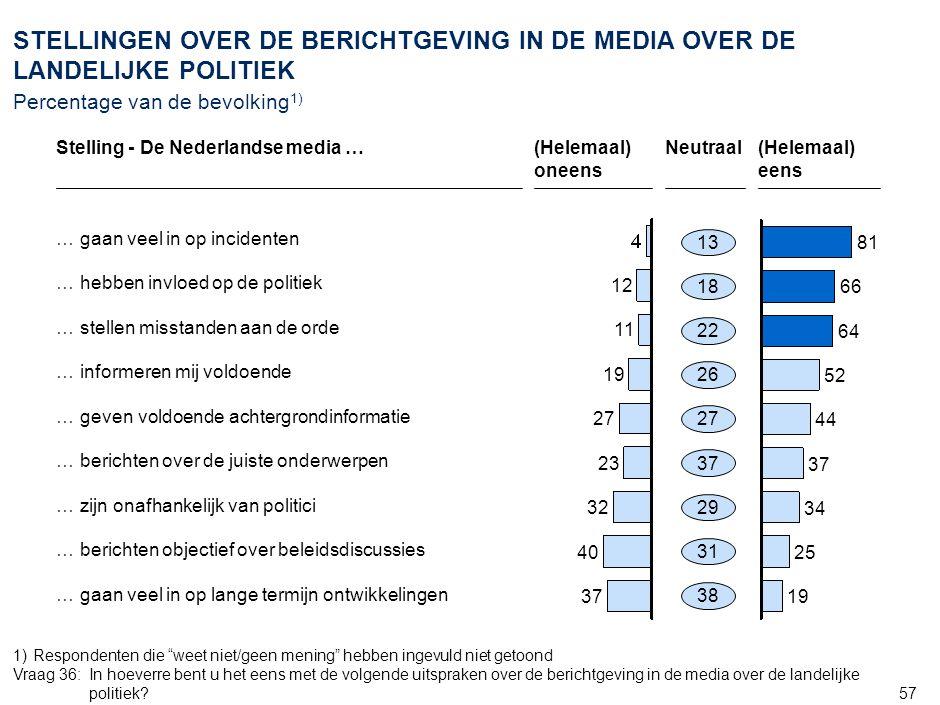 57 STELLINGEN OVER DE BERICHTGEVING IN DE MEDIA OVER DE LANDELIJKE POLITIEK Percentage van de bevolking 1) 12 11 19 27 23 32 40 37 81 66 64 52 44 37 34 25 19 (Helemaal) oneens Neutraal(Helemaal) eens 13 38 31 29 37 27 26 22 18 Stelling - De Nederlandse media … … gaan veel in op incidenten … informeren mij voldoende … geven voldoende achtergrondinformatie … berichten over de juiste onderwerpen … zijn onafhankelijk van politici … berichten objectief over beleidsdiscussies … gaan veel in op lange termijn ontwikkelingen 1)Respondenten die weet niet/geen mening hebben ingevuld niet getoond Vraag 36: In hoeverre bent u het eens met de volgende uitspraken over de berichtgeving in de media over de landelijke politiek.