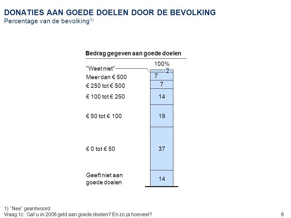 6 DONATIES AAN GOEDE DOELEN DOOR DE BEVOLKING Percentage van de bevolking 1) 1) Nee geantwoord Vraag 1c:Gaf u in 2006 geld aan goede doelen.