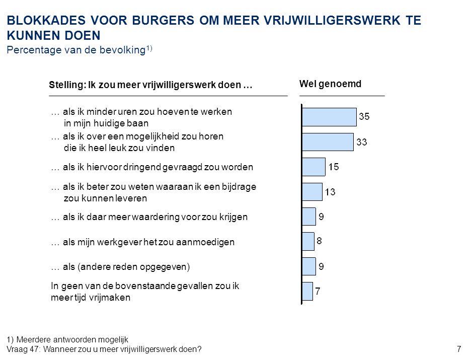 48 OPVATTING VAN DE BURGER OVER EEN NIEUW LANDELIJK REFERENDUM OVER HET HERVORMINGSGEDRAG Percentage van de bevolking Vraag 53:De Nederlandse bevolking heeft het grondwettelijk verdrag voor de Europese Unie in 2005 via een referendum verworpen.