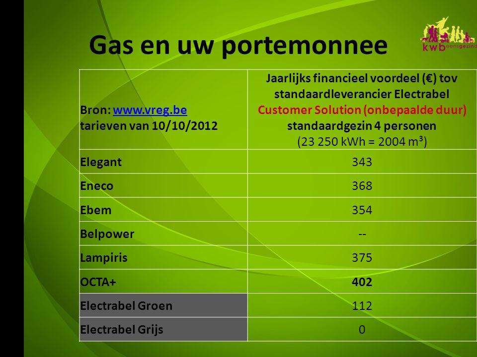 Gas en uw portemonnee Bron: www.vreg.bewww.vreg.be tarieven van 10/10/2012 Jaarlijks financieel voordeel (€) tov standaardleverancier Electrabel Customer Solution (onbepaalde duur) standaardgezin 4 personen (23 250 kWh = 2004 m³) Elegant343 Eneco368 Ebem354 Belpower-- Lampiris375 OCTA+402 Electrabel Groen112 Electrabel Grijs0