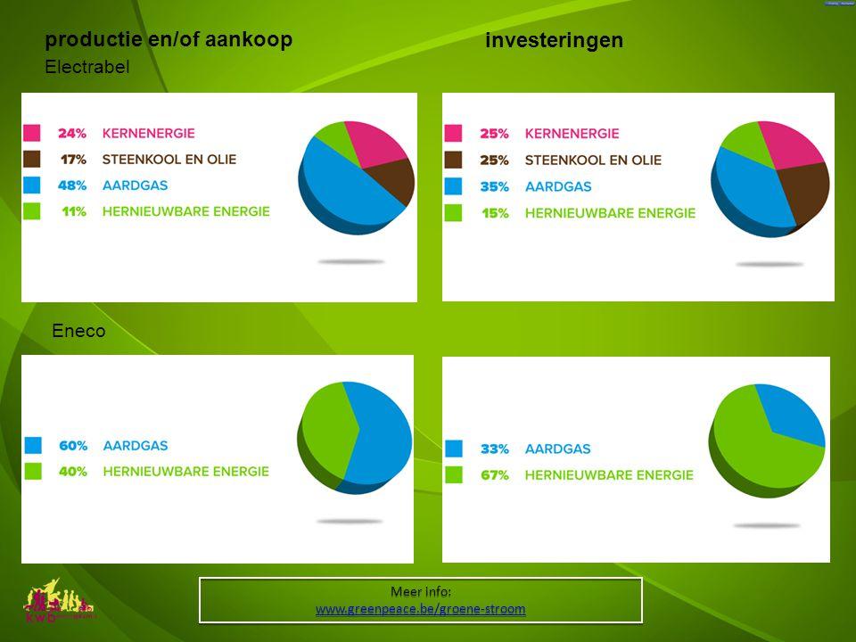 Meer info: www.greenpeace.be/groene-stroom Meer info: www.greenpeace.be/groene-stroom Electrabel productie en/of aankoop investeringen Eneco