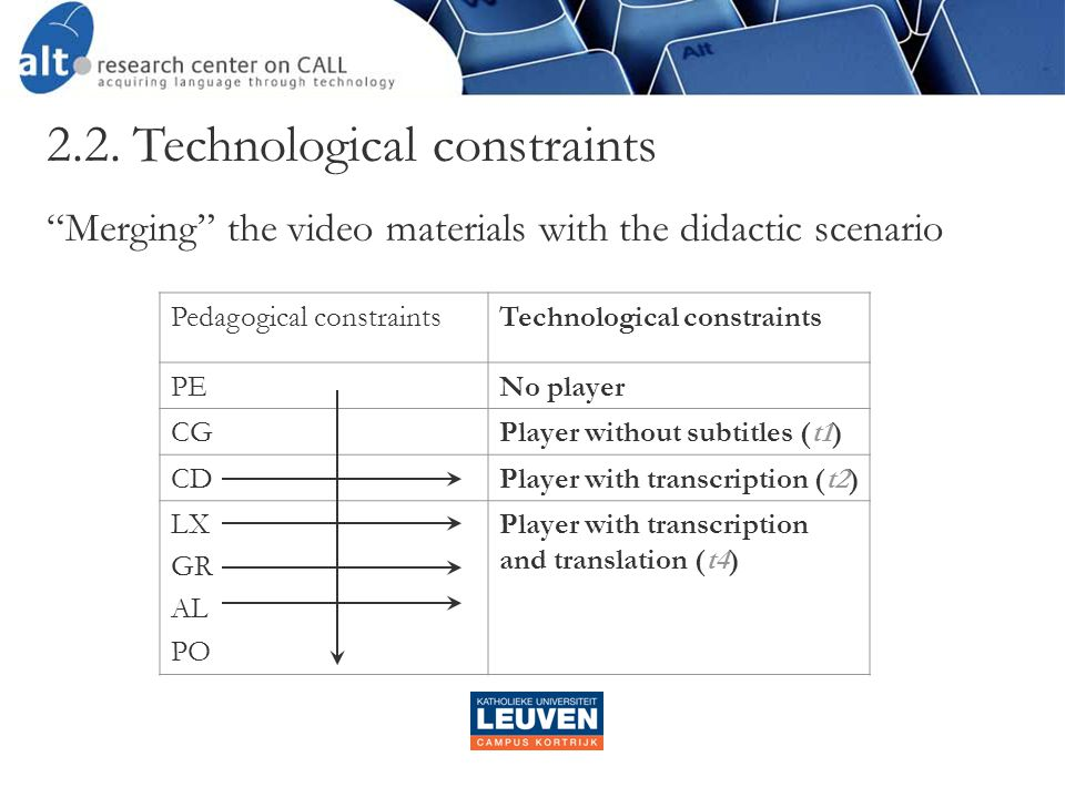 Pedagogical constraintsTechnological constraints PENo player CGPlayer without subtitles (t1) CDPlayer with transcription (t2) LX GR AL PO Player with transcription and translation (t4) 2.2.