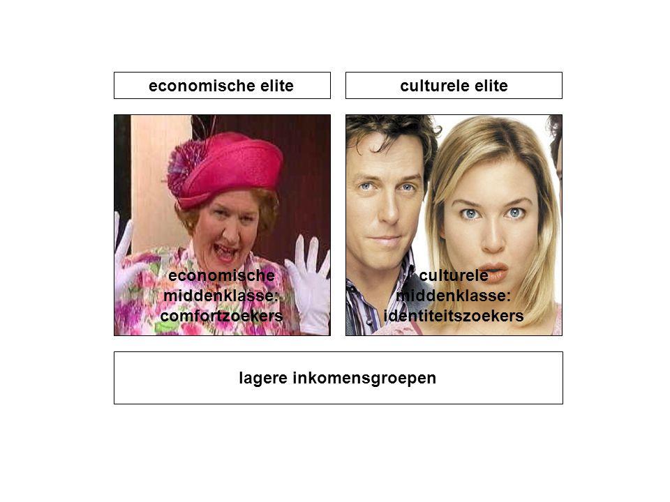 lagere inkomensgroepen economische middenklasse: comfortzoekers culturele middenklasse: identiteitszoekers economische eliteculturele elite