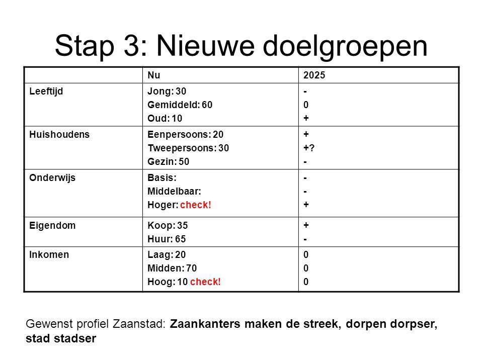 Stap 3: Nieuwe doelgroepen Nu2025 LeeftijdJong: 30 Gemiddeld: 60 Oud: 10 -0+-0+ HuishoudensEenpersoons: 20 Tweepersoons: 30 Gezin: 50 + +? - Onderwijs