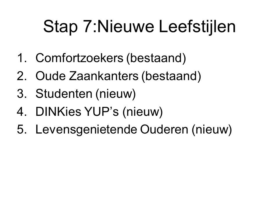 Stap 7:Nieuwe Leefstijlen 1.Comfortzoekers (bestaand) 2.Oude Zaankanters (bestaand) 3.Studenten (nieuw) 4.DINKies YUP's (nieuw) 5.Levensgenietende Oud