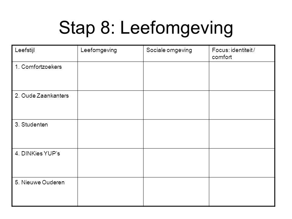 Stap 8: Leefomgeving LeefstijlLeefomgevingSociale omgevingFocus: identiteit / comfort 1. Comfortzoekers 2. Oude Zaankanters 3. Studenten 4. DINKies YU