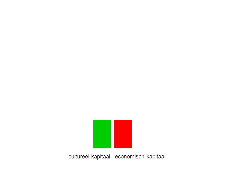 lagere inkomensgroepen economische middenklasse: comfortzoekers culturele middenklasse: identiteitszoekers economische eliteculturele elite Nieuw West