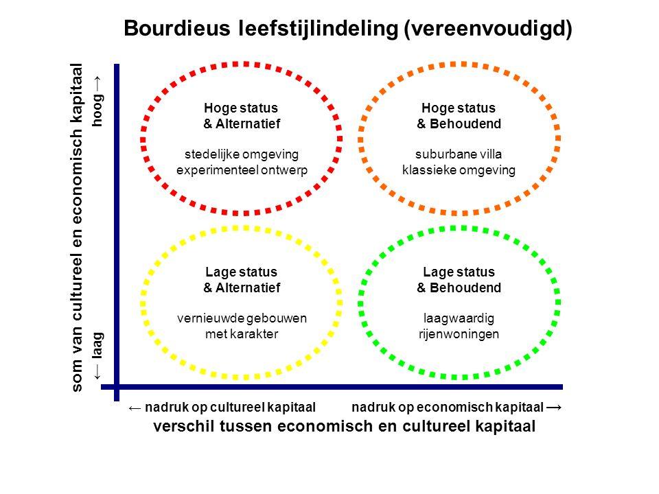 Lage status & Alternatief vernieuwde gebouwen met karakter Lage status & Behoudend laagwaardig rijenwoningen Hoge status & Alternatief stedelijke omge