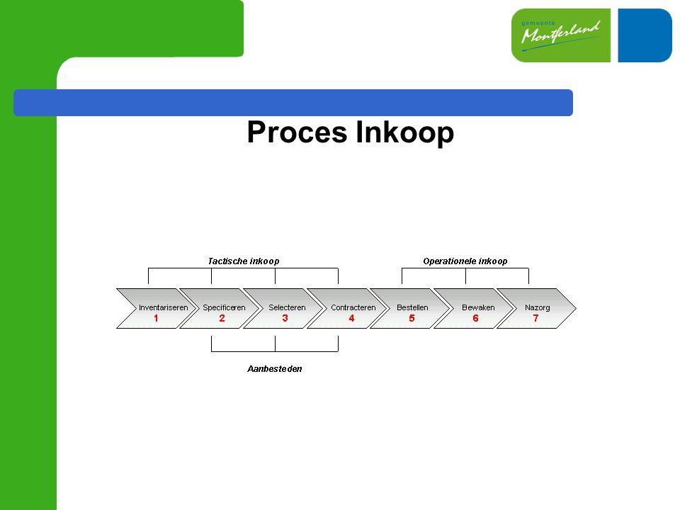 Proces Inkoop