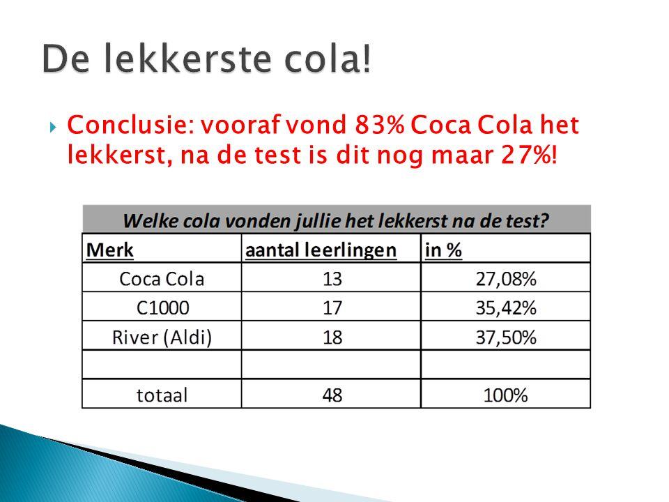  Conclusie: vooraf vond 83% Coca Cola het lekkerst, na de test is dit nog maar 27%!