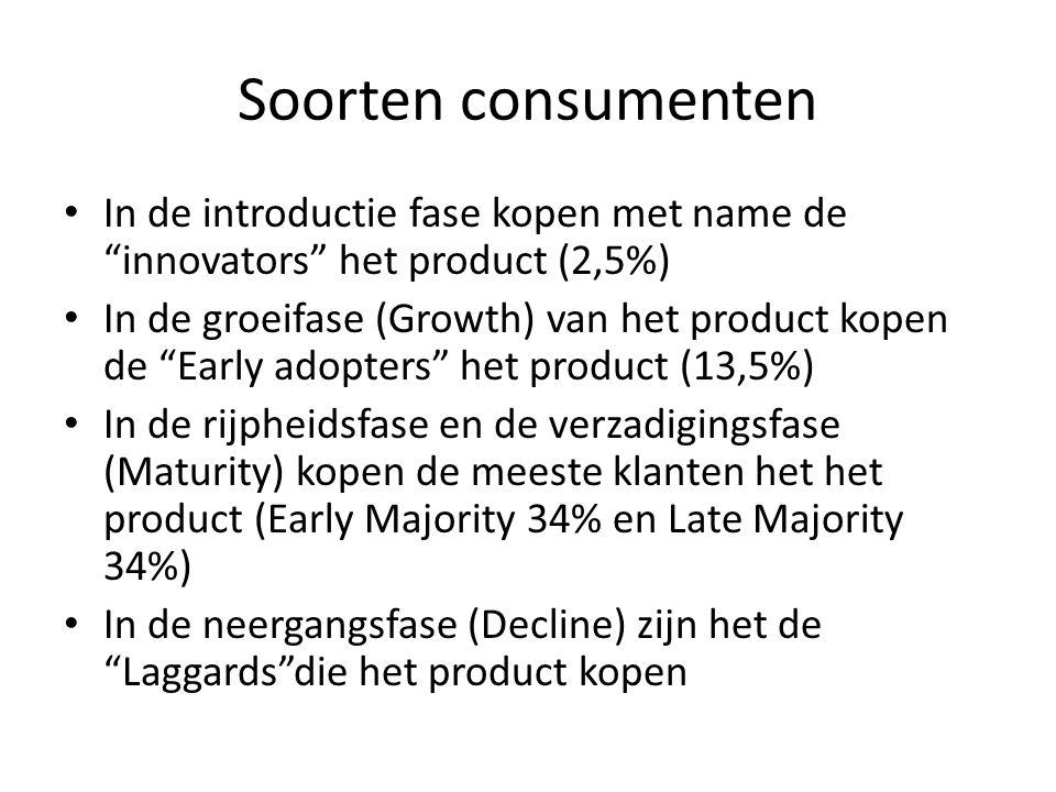 Soorten consumenten • In de introductie fase kopen met name de innovators het product (2,5%) • In de groeifase (Growth) van het product kopen de Early adopters het product (13,5%) • In de rijpheidsfase en de verzadigingsfase (Maturity) kopen de meeste klanten het het product (Early Majority 34% en Late Majority 34%) • In de neergangsfase (Decline) zijn het de Laggards die het product kopen