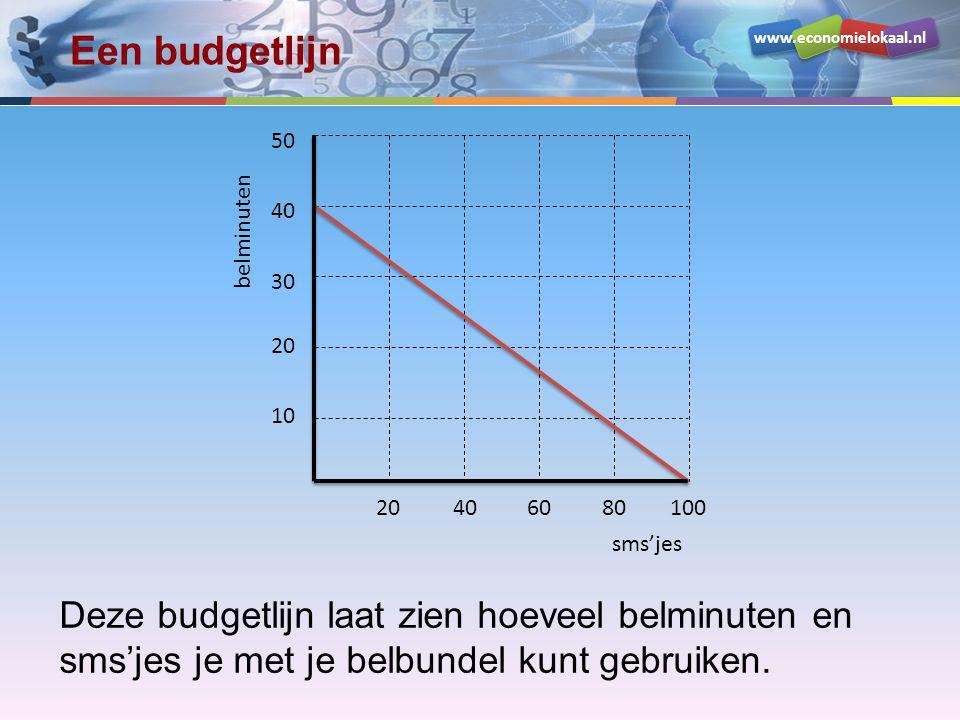 www.economielokaal.nl Een budgetlijn Deze budgetlijn laat zien hoeveel belminuten en sms'jes je met je belbundel kunt gebruiken. sms'jes belminuten 10